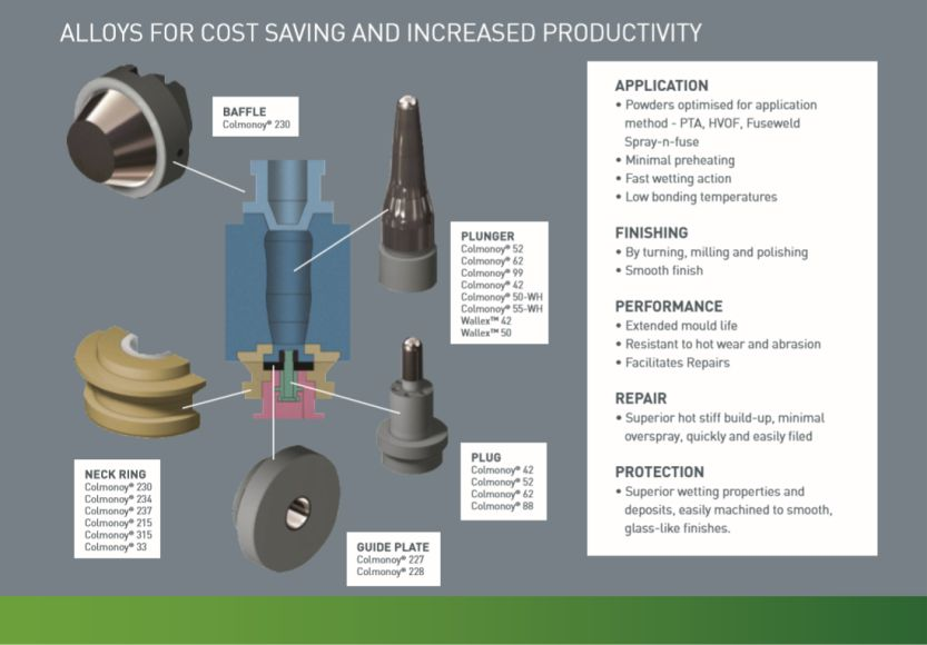 Alloys for Cost Saving and Increase Productivity